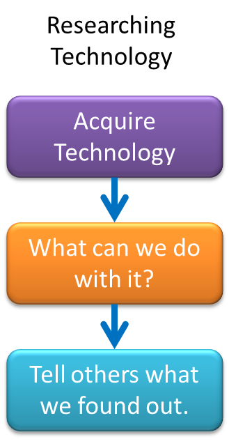 TechAsResearch