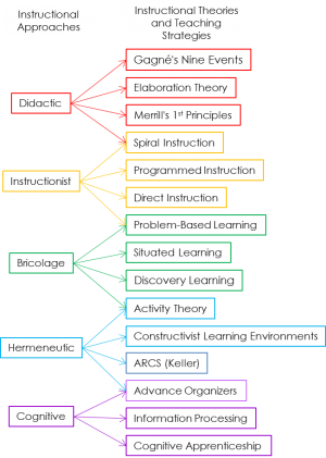 Instructional Theories For Dgbl The Becker Blog