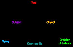0207-activity theory