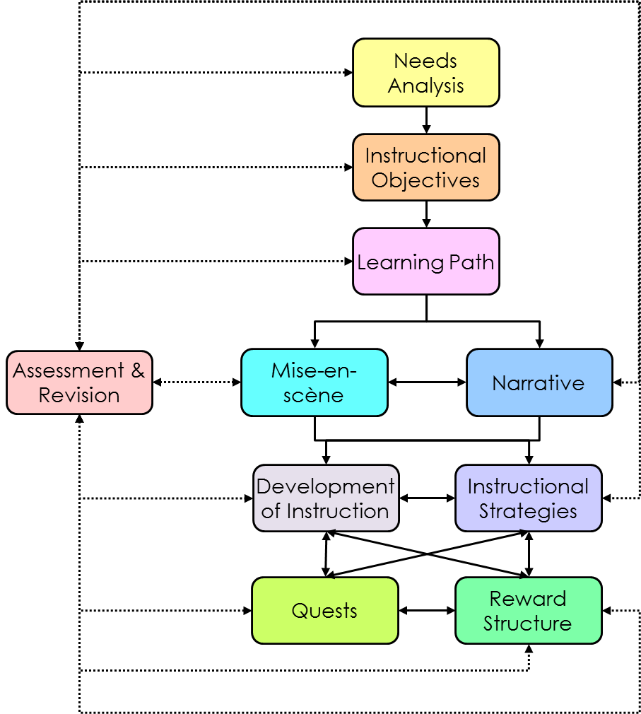 A Gamified Instructional Design Model For University Courses The