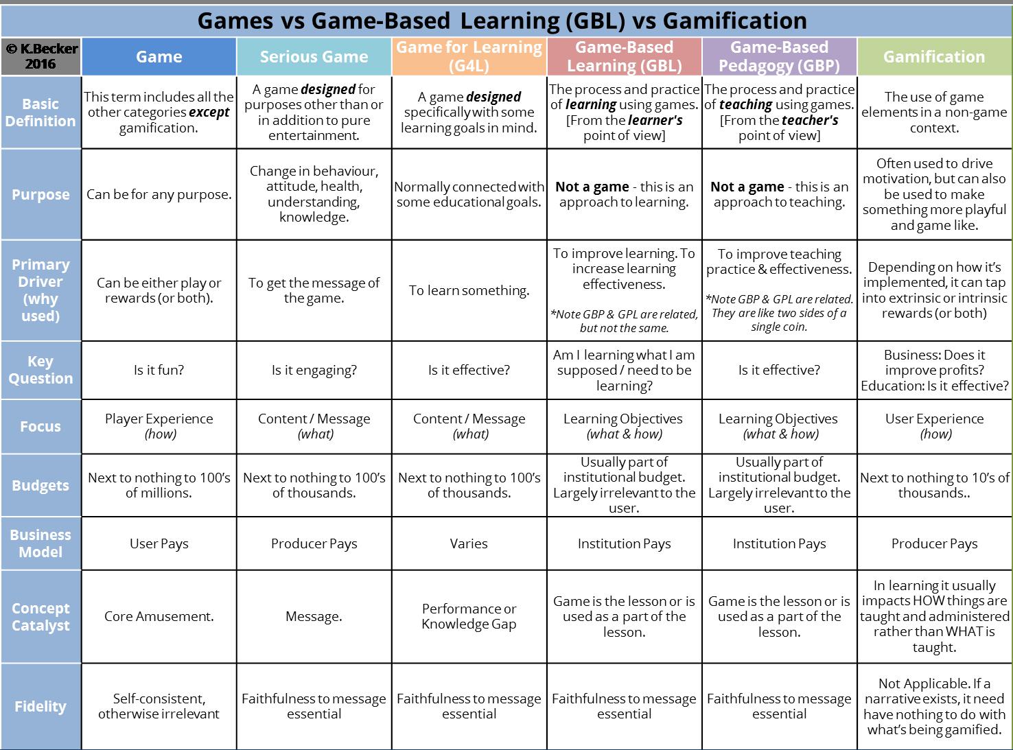 Games vs Game-Based Learning (GBL) vs Gamification V2