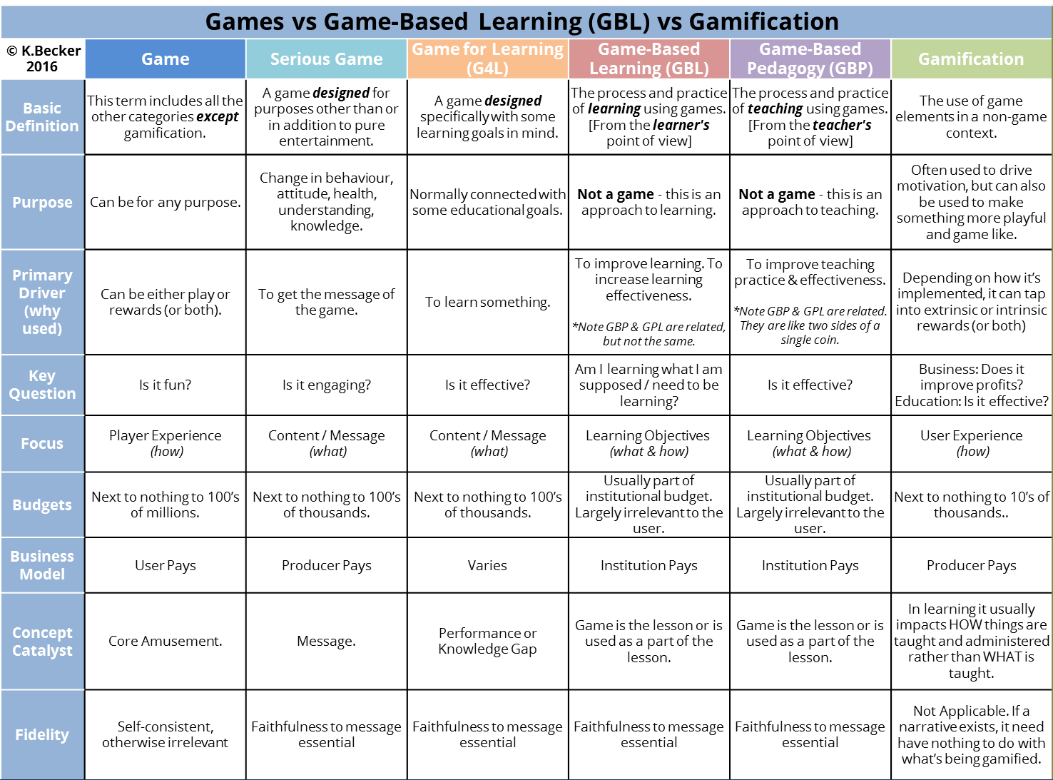 What S The Difference Between Serious Games Educational Games And Game Based Learning The Becker Blog