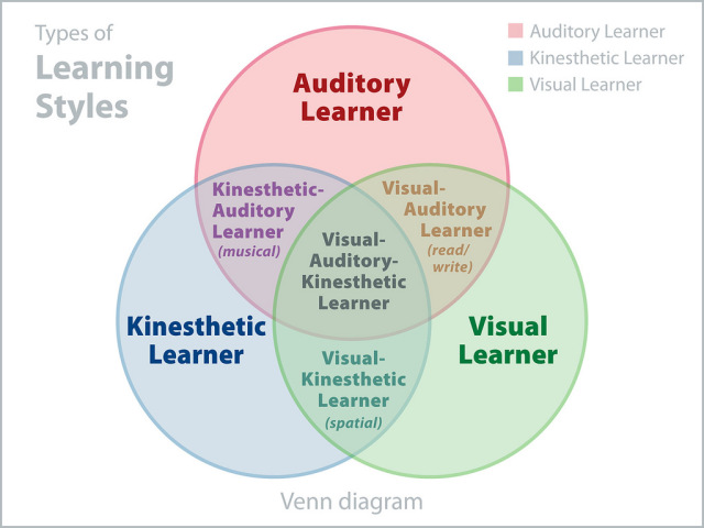 The Myth Of Learning Styles >> Worth Sharing Another Nail In The Coffin For Learning Styles