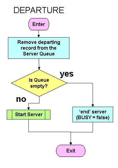 7: Example: Single Server Queuing System